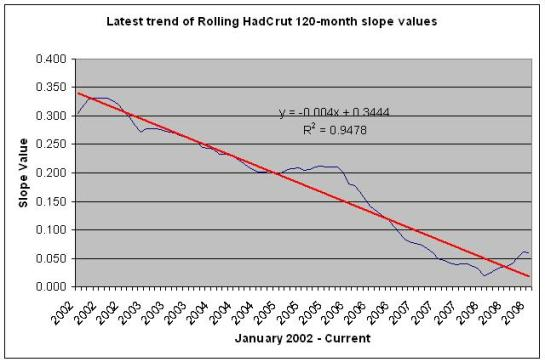 120-month slopes trended from HadCrut data