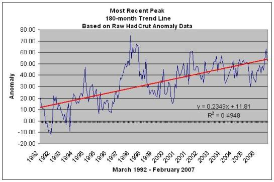 180-month trend peak from HadCrut data