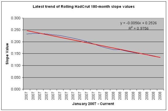 180-month slopes trended from HadCrut data