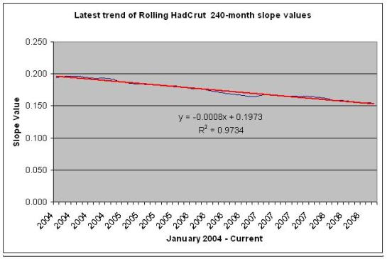 240-month slopes trended from HadCrut data