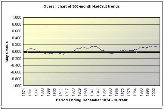 300-month slopes over time from HadCrut data