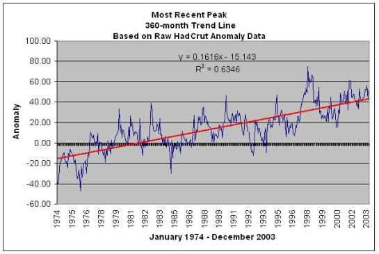 360-month recent peak trend from HadCrut data