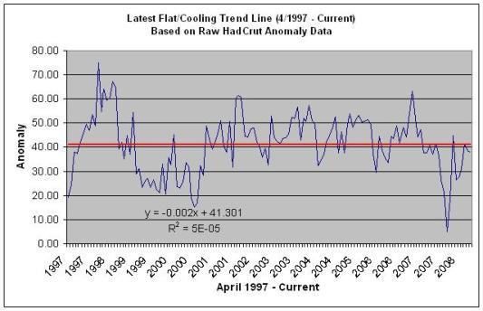 Non-Warming Trend