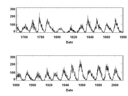 Figure 2 The high solar activity from 1940 to 2000.