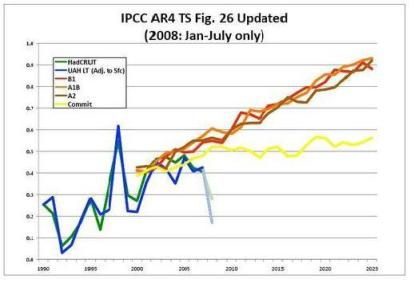 (Figure 1) The failure of alarmist predictions