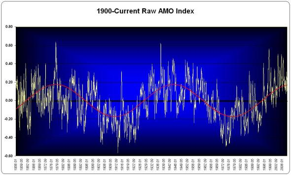 The raw Atlantic Multidecadal Oscillation Index Data with best-fit sine function