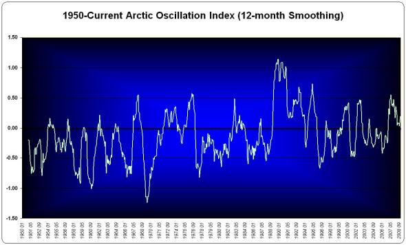 1-year smoothed Arctic Oscillation Data since 1950