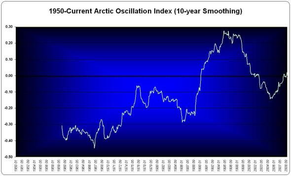 10-year smoothed Arctic Oscillation Data since 1950