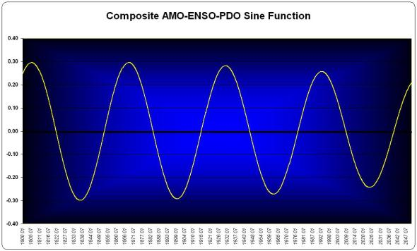 The composite sine function