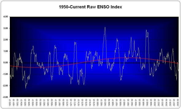 The raw ENSO Index Data with best-fit sine function