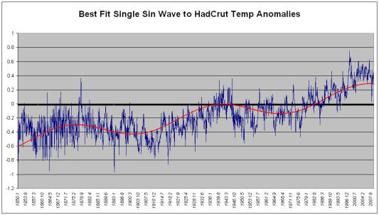 Single Sine Wave Fit Against HadCrut