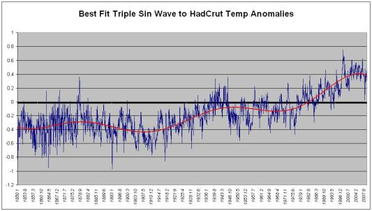 Triple Sine Wave Fit Against HadCrut