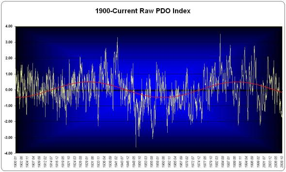 The raw PDO Index Data with best-fit sine function