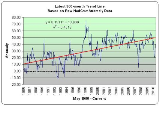 300-month Trend in Global Temps - HadCrut