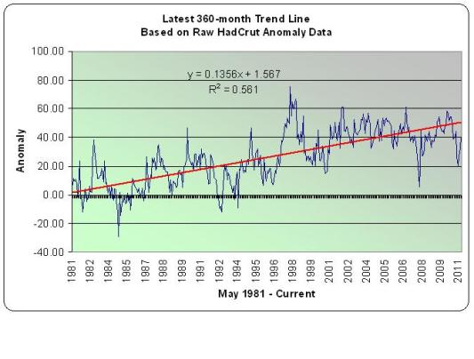 360-month Trend in Global Temps - HadCrut