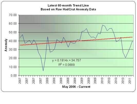 60-month Trend in Global Temps - HadCrut