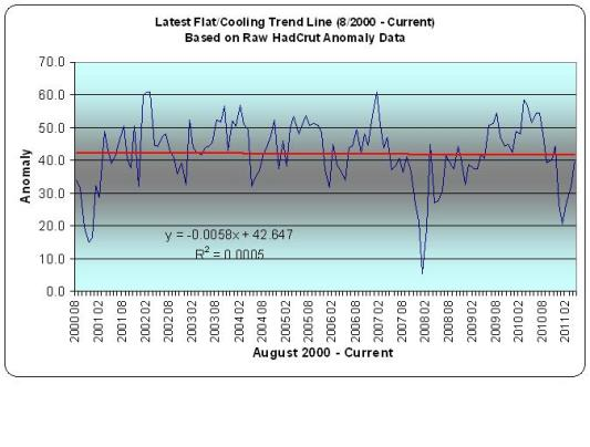 Current Flat Trend Period - HadCrut