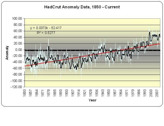 Global Temps - HadCrut